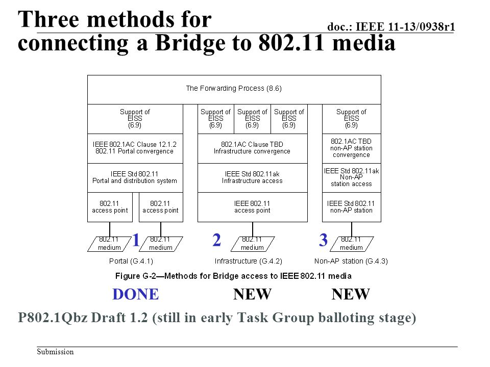 Submission doc.: IEEE 11-13/0938r1 Three methods for connecting a Bridge to 802.11 media P802.1Qbz Draft 1.2 (still in early Task Group balloting stage) DONENEW 123