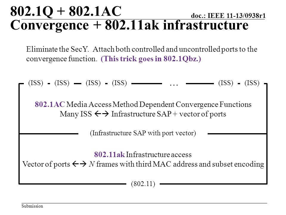 Submission doc.: IEEE 11-13/0938r1 802.1AC Media Access Method Dependent Convergence Functions Many ISS  Infrastructure SAP + vector of ports 802.11ak Infrastructure access Vector of ports  N frames with third MAC address and subset encoding (802.11) (ISS) … CUCC C Eliminate the SecY.