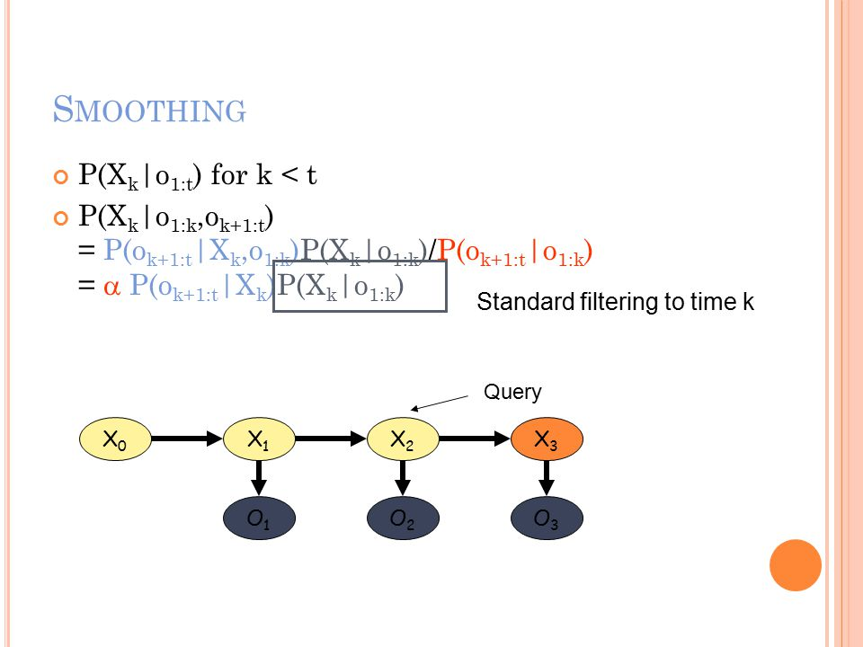 S MOOTHING P(X k |o 1:t ) for k < t P(X k |o 1:k,o k+1:t ) = P(o k+1:t |X k,o 1:k )P(X k |o 1:k )/P(o k+1:t |o 1:k ) =  P(o k+1:t |X k )P(X k |o 1:k ) X0X0 X1X1 X2X2 X3X3 O1O1 O2O2 O3O3 Query Standard filtering to time k