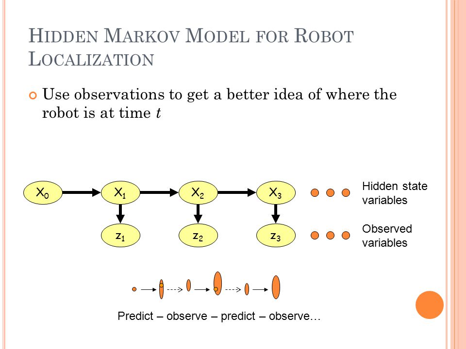 H IDDEN M ARKOV M ODEL FOR R OBOT L OCALIZATION Use observations to get a better idea of where the robot is at time t X0X0 X1X1 X2X2 X3X3 z1z1 z2z2 z3z3 Hidden state variables Observed variables Predict – observe – predict – observe…