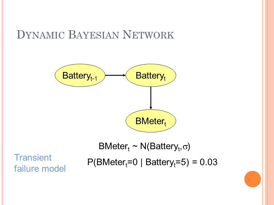 D YNAMIC B AYESIAN N ETWORK BMeter t Battery t Battery t-1 BMeter t ~ N(Battery t,  ) P(BMeter t =0 | Battery t =5) = 0.03 Transient failure model
