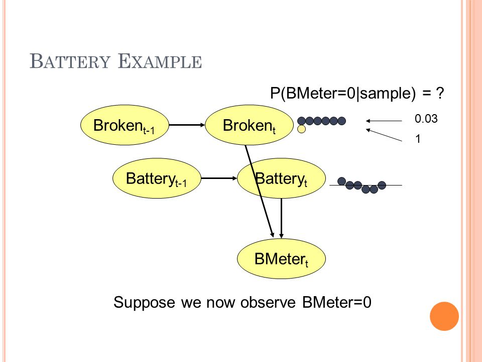 B ATTERY E XAMPLE BMeter t Battery t Battery t-1 Broken t-1 Broken t Suppose we now observe BMeter=0 P(BMeter=0|sample) = .