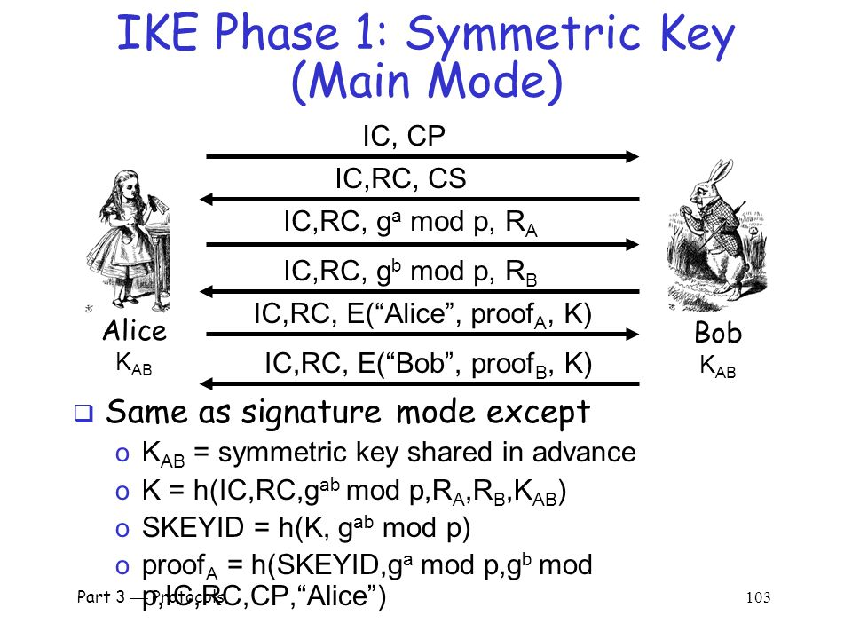 Part 3  Protocols 102 Main vs Aggressive Modes  Main mode MUST be implemented  Aggressive mode SHOULD be implemented o So, if aggressive mode is not implemented, you should feel guilty about it  Might create interoperability issues  For public key signature authentication o Passive attacker knows identities of Alice and Bob in aggressive mode, but not in main mode o Active attacker can determine Alice's and Bob's identity in main mode