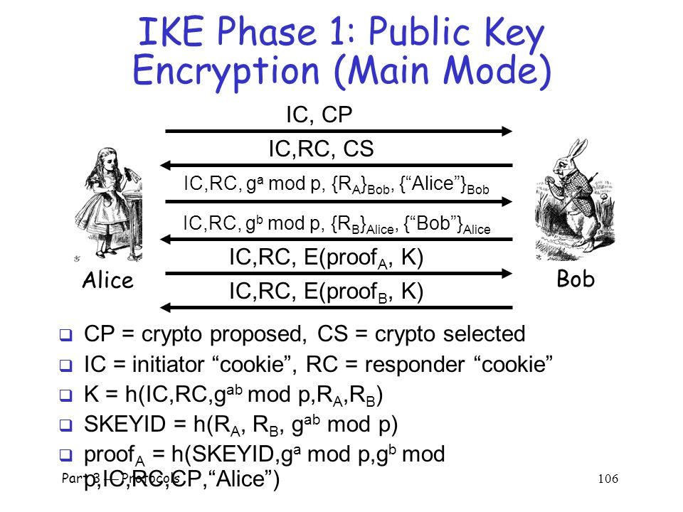 Part 3  Protocols 105 IKE Phase 1: Symmetric Key (Aggressive Mode)  Same format as digital signature aggressive mode  Not trying to hide identities…  As a result, does not have problems of main mode  But does not (pretend to) hide identities Alice Bob IC, Alice , g a mod p, R A, CP IC,RC, Bob , R B, g b mod p, CS, proof B IC,RC, proof A