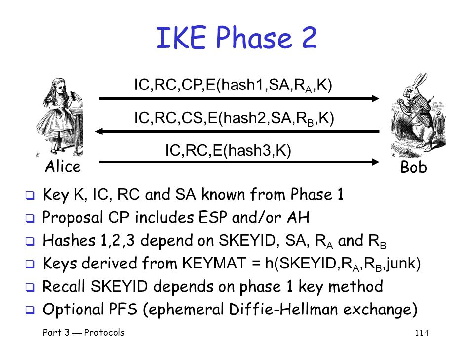 Part 3  Protocols 113 IKE Phase 2  Phase 1 establishes IKE SA  Phase 2 establishes IPSec SA  Comparison to SSL o SSL session is comparable to IKE Phase 1 o SSL connections are like IKE Phase 2  IKE could be used for lots of things…  …but in practice, it's not!