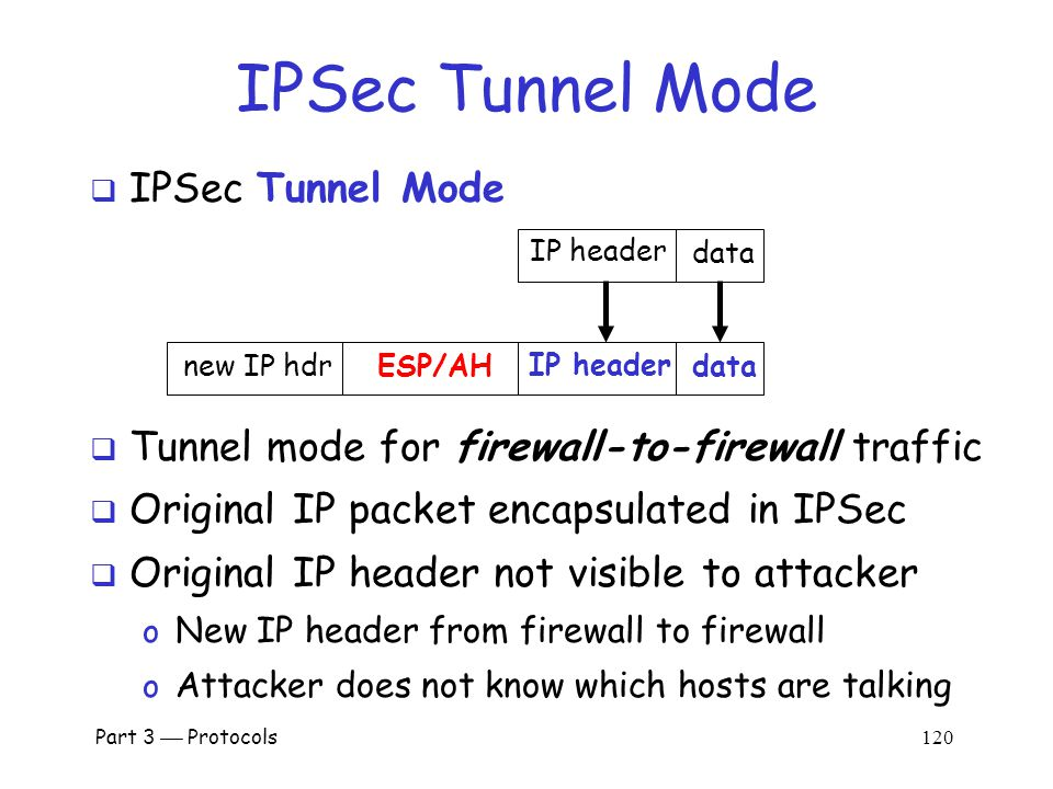 IPSec: Host-to-Host  IPSec transport mode Part 3  Protocols 119  There may be firewalls in between o If so, is that a problem