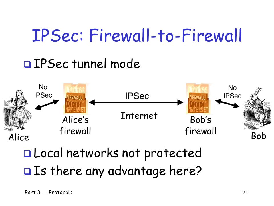 Part 3  Protocols 120 IPSec Tunnel Mode  IPSec Tunnel Mode IP header data new IP hdrESP/AH IP header data  Tunnel mode for firewall-to-firewall traffic  Original IP packet encapsulated in IPSec  Original IP header not visible to attacker o New IP header from firewall to firewall o Attacker does not know which hosts are talking