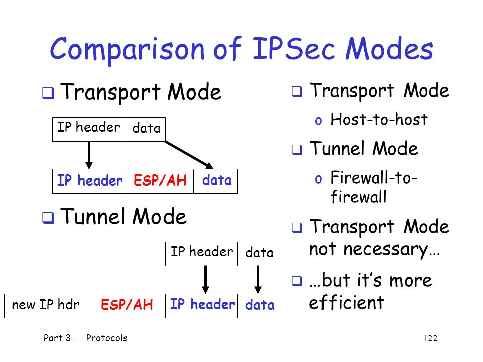 IPSec: Firewall-to-Firewall  IPSec tunnel mode Part 3  Protocols 121  Local networks not protected  Is there any advantage here