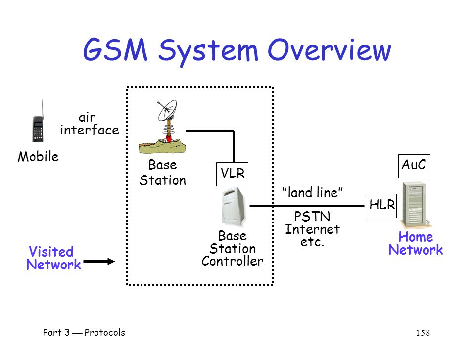 Part 3  Protocols 157 Cell Phones  First generation cell phones o Brick-sized, analog, few standards o Little or no security o Susceptible to cloning  Second generation cell phones: GSM o Began in 1982 as Groupe Speciale Mobile o Now, Global System for Mobile Communications  Third generation.