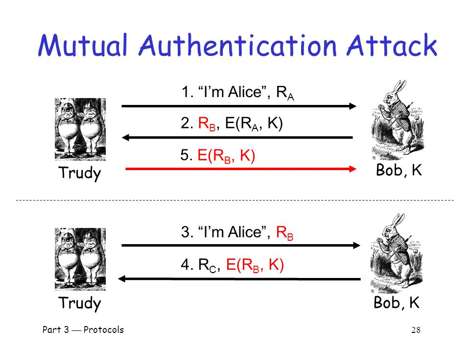 Part 3  Protocols 27 Mutual Authentication Alice, K Bob, K I'm Alice , R A R B, E(R A, K) E(R B, K)  This provides mutual authentication…  …or does it.