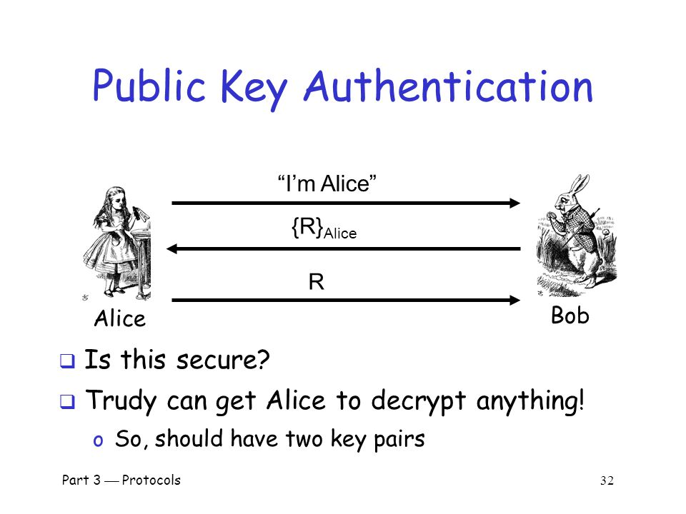 Part 3  Protocols 31 Public Key Notation  Encrypt M with Alice's public key: {M} Alice  Sign M with Alice's private key: [M] Alice  Then o [{M} Alice ] Alice = M o {[M] Alice } Alice = M  Anybody can use Alice's public key  Only Alice can use her private key