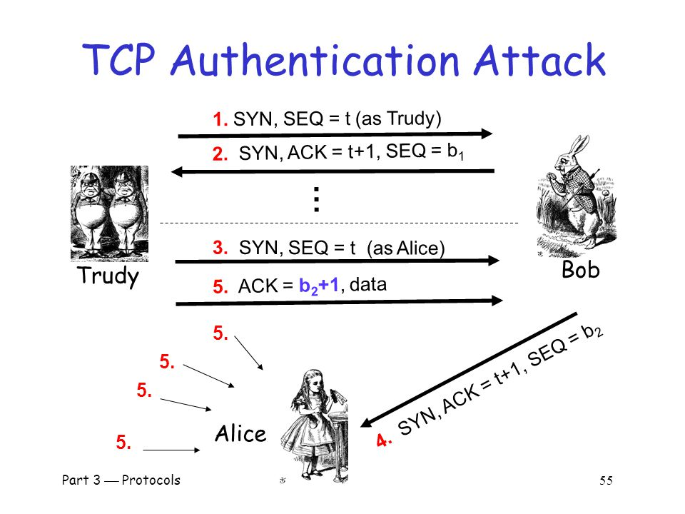 Part 3  Protocols 54 TCP 3-way Handshake Alice Bob SYN, SEQ a SYN, ACK a+1, SEQ b ACK b+1, data  Recall the TCP three way handshake  Initial sequence numbers: SEQ a and SEQ b o Supposed to be selected at random  If not…