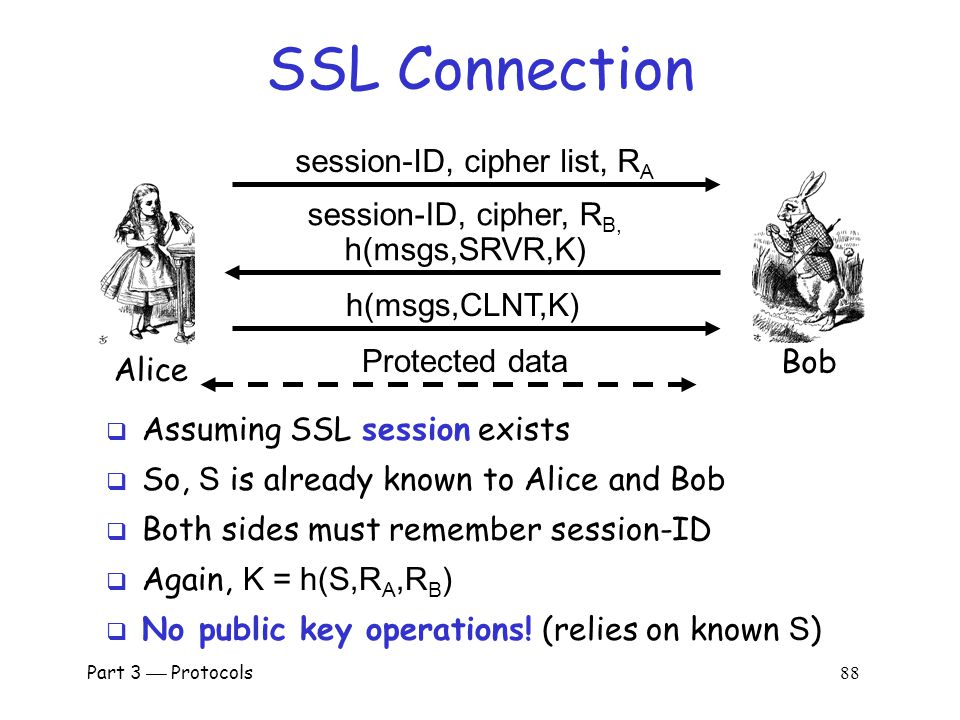 Part 3  Protocols 87 SSL Sessions vs Connections  SSL session is established as shown on previous slides  SSL designed for use with HTTP 1.0  HTTP 1.0 often opens multiple simultaneous (parallel) connections o Multiple connections per session  SSL session is costly, public key operations  SSL has an efficient protocol for opening new connections given an existing session