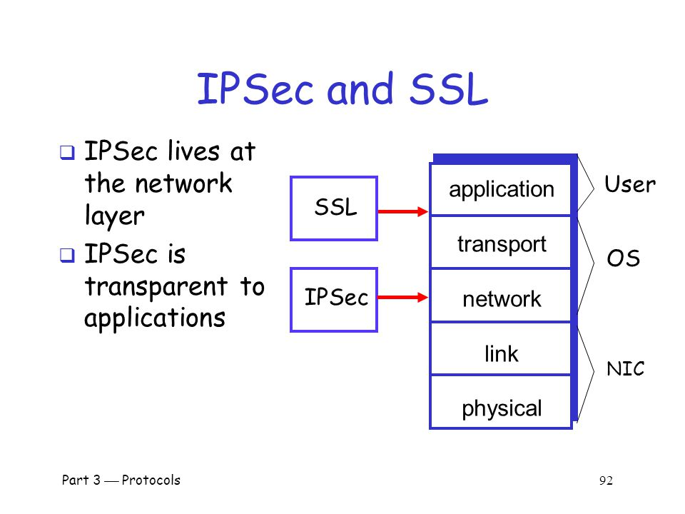 Part 3  Protocols 91 IPSec