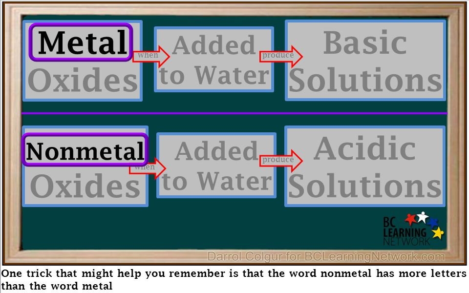 One trick that might help you remember is that the word nonmetal has more letters than the word metal Metal Oxides Added to Water Basic Solutions Nonmetal Oxides Added to Water Acidic Solutions produce when