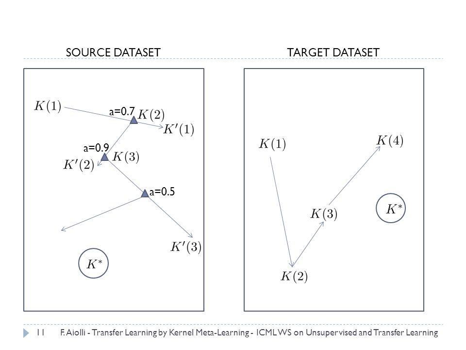 a=0.7 a=0.9 11 SOURCE DATASETTARGET DATASET a=0.5 F.