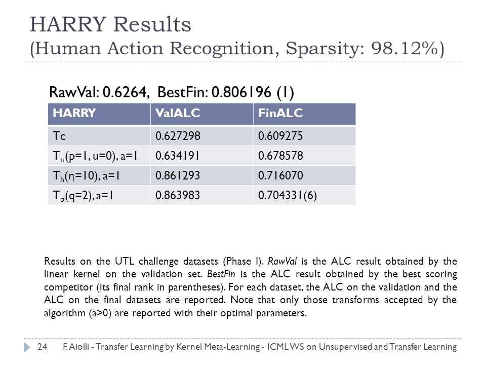 HARRY Results (Human Action Recognition, Sparsity: 98.12%) Results on the UTL challenge datasets (Phase I).