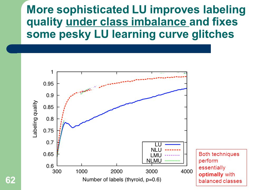 More sophisticated LU improves labeling quality under class imbalance and fixes some pesky LU learning curve glitches 62 Both techniques perform essentially optimally with balanced classes