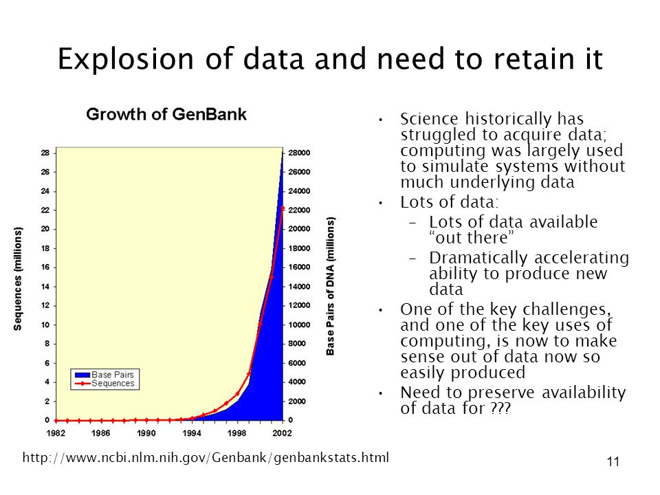 11 Explosion of data and need to retain it Science historically has struggled to acquire data; computing was largely used to simulate systems without much underlying data Lots of data: –Lots of data available out there –Dramatically accelerating ability to produce new data One of the key challenges, and one of the key uses of computing, is now to make sense out of data now so easily produced Need to preserve availability of data for .