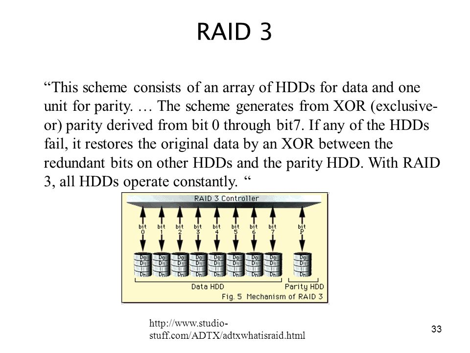 33 RAID 3 This scheme consists of an array of HDDs for data and one unit for parity.