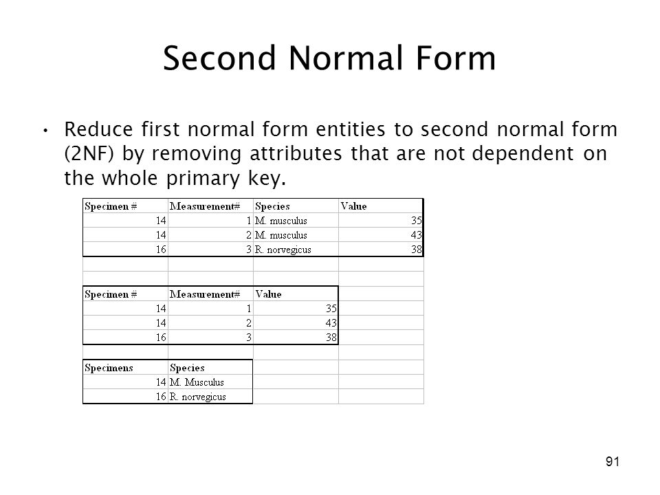 91 Second Normal Form Reduce first normal form entities to second normal form (2NF) by removing attributes that are not dependent on the whole primary key.