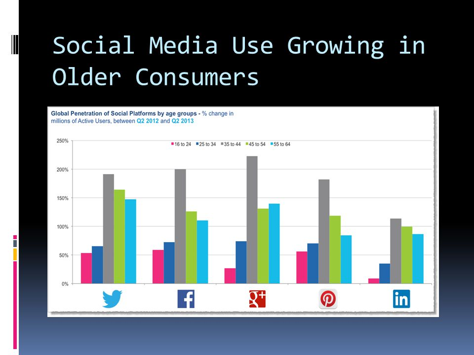 Social Media Use Growing in Older Consumers