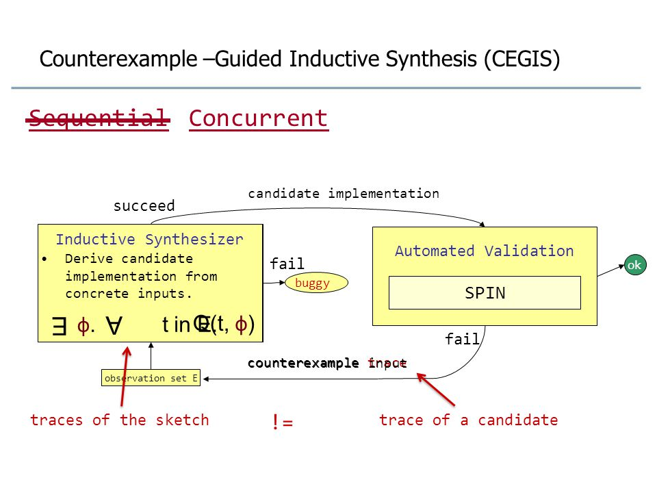 Counterexample –Guided Inductive Synthesis (CEGIS) Inductive Synthesizer buggy candidate implementation succeed fail observation set E ok Automated Va