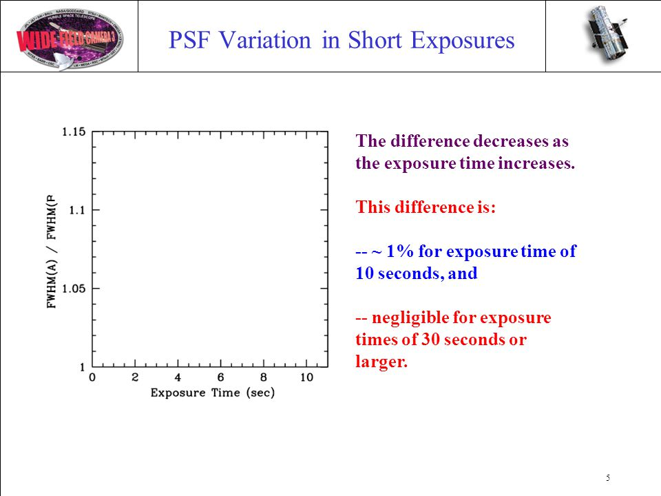 5 PSF Variation in Short Exposures The difference decreases as the exposure time increases. This difference is: -- ~ 1% for exposure time of 10 second