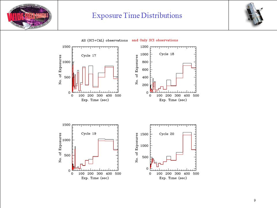9 Exposure Time Distributions