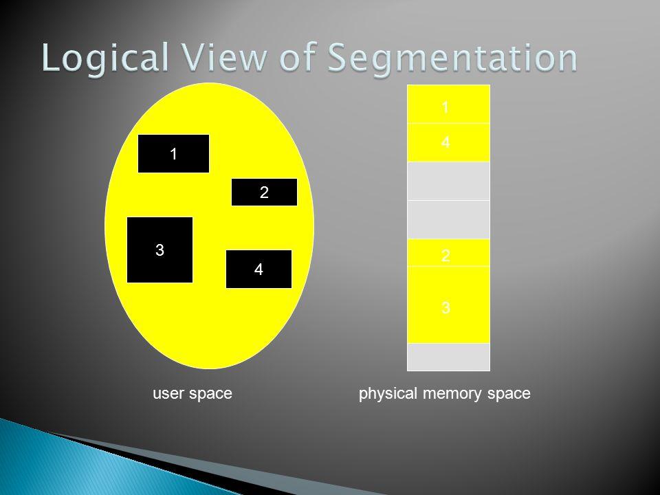 1 3 2 4 1 4 2 3 user spacephysical memory space