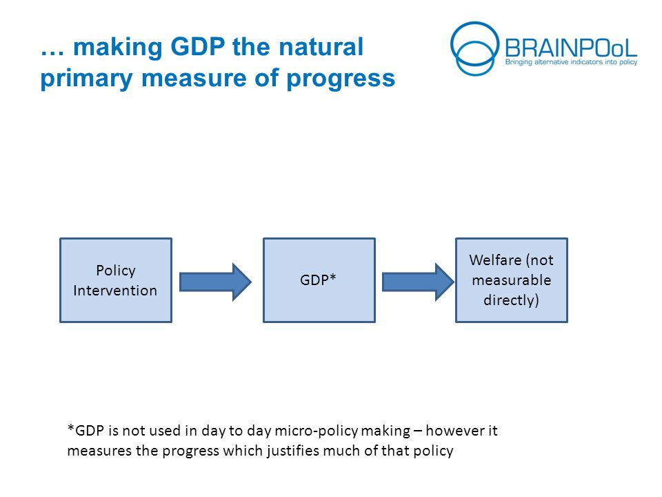 … making GDP the natural primary measure of progress Policy Intervention GDP* Welfare (not measurable directly) *GDP is not used in day to day micro-policy making – however it measures the progress which justifies much of that policy