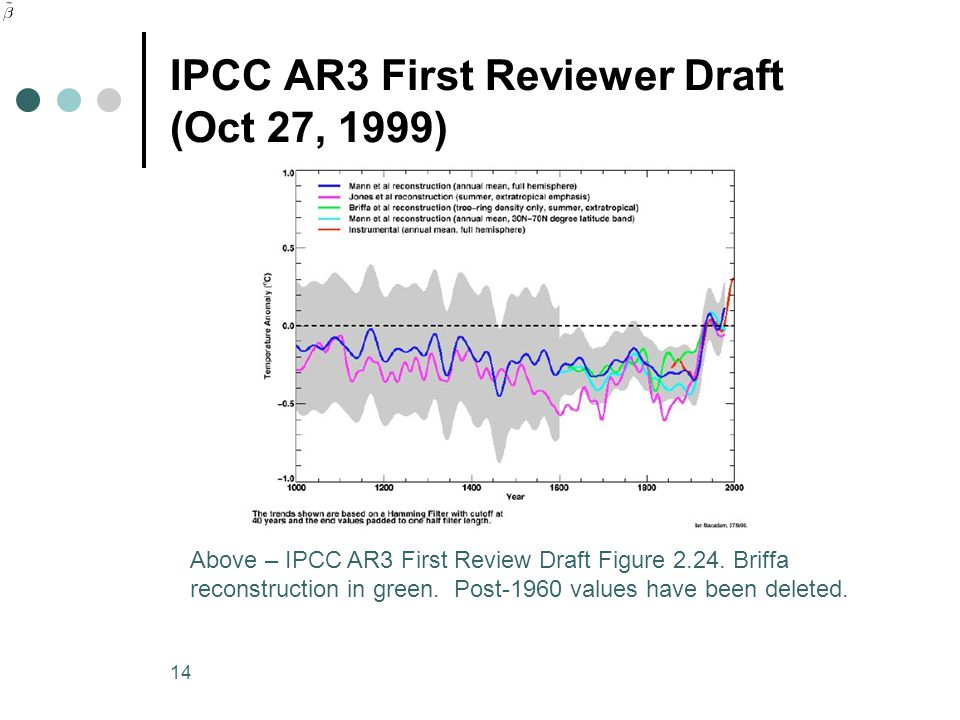 14 IPCC AR3 First Reviewer Draft (Oct 27, 1999) Above – IPCC AR3 First Review Draft Figure 2.24.