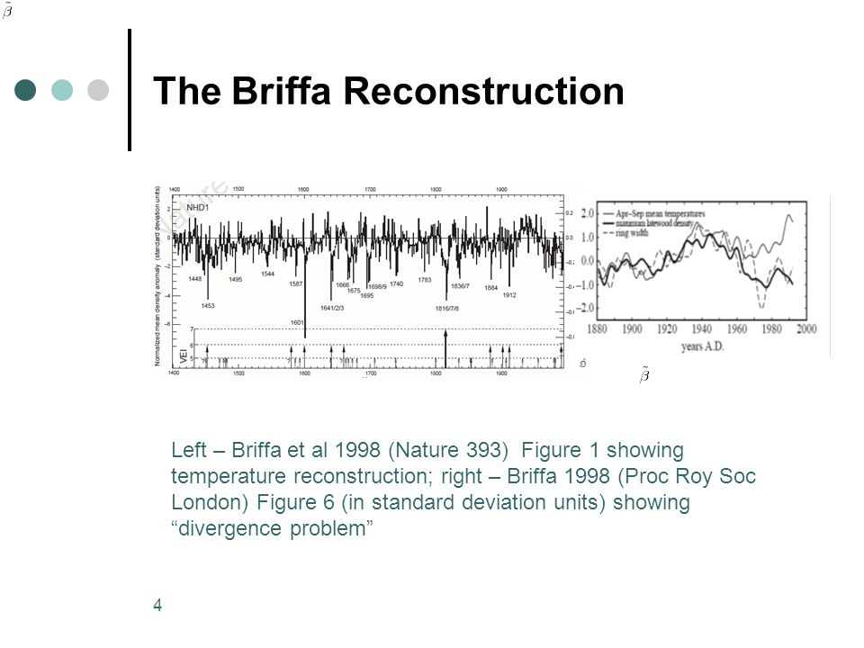 4 The Briffa Reconstruction Left – Briffa et al 1998 (Nature 393) Figure 1 showing temperature reconstruction; right – Briffa 1998 (Proc Roy Soc London) Figure 6 (in standard deviation units) showing divergence problem