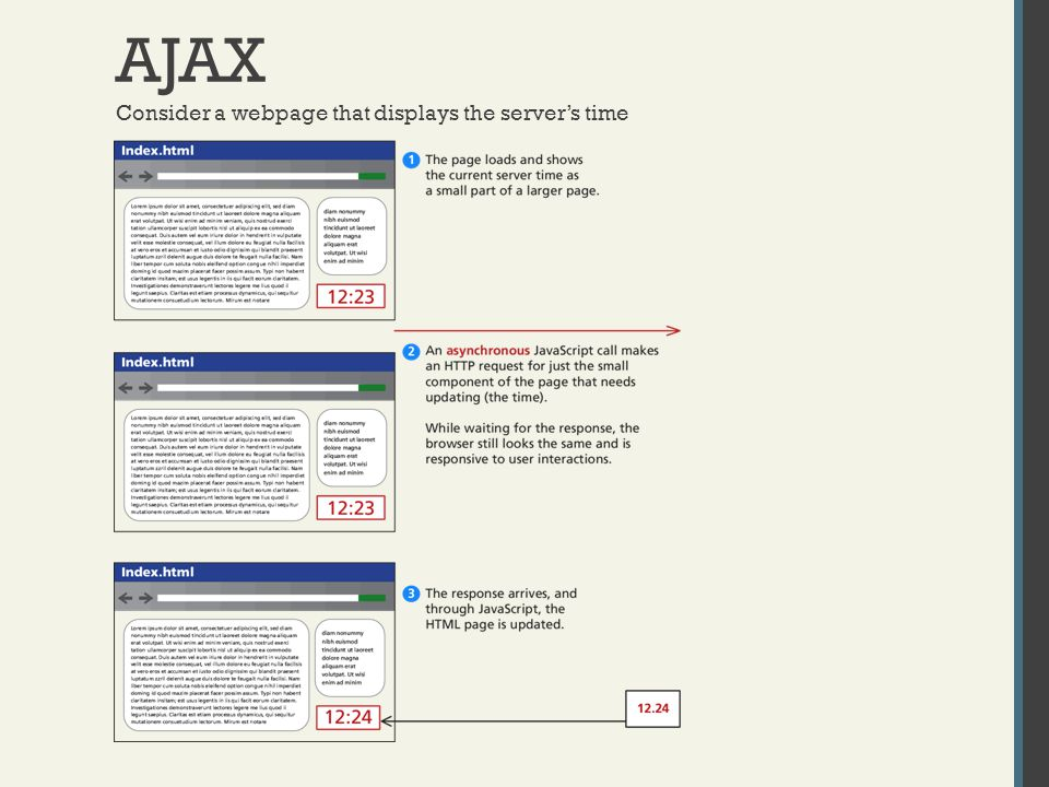 AJAX Consider a webpage that displays the server's time