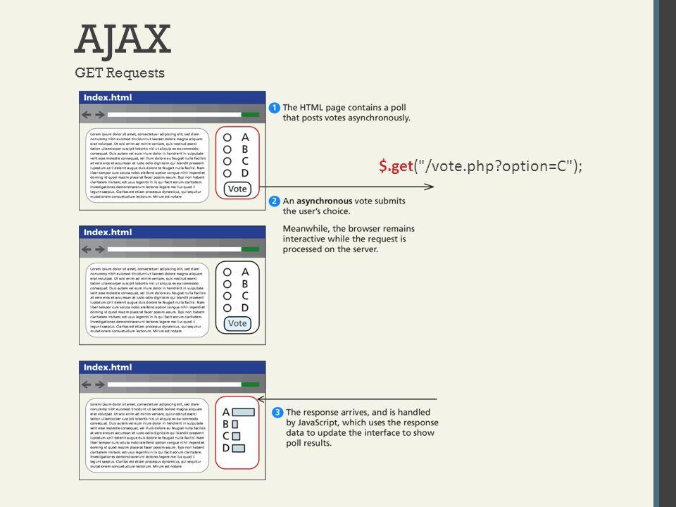 AJAX GET Requests $.get( /vote.php option=C );