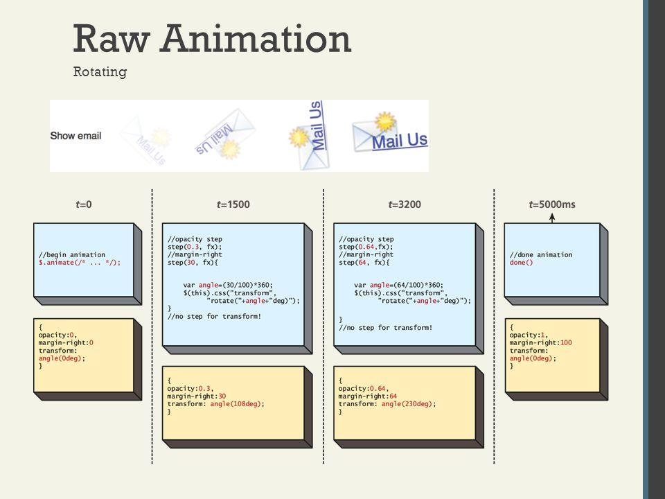 Raw Animation Rotating