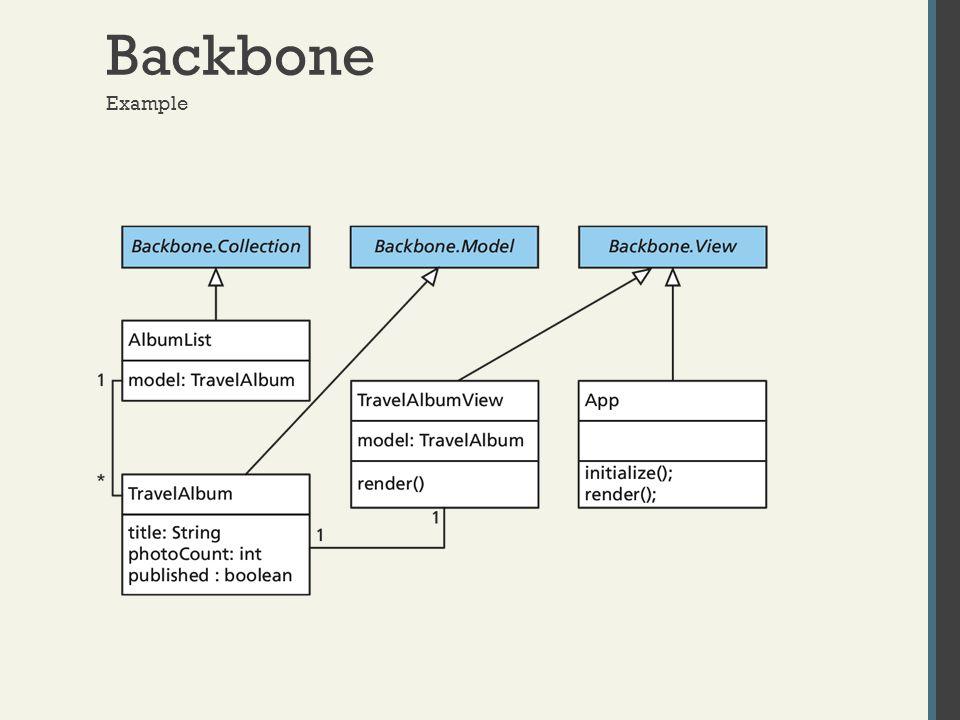 Backbone Example