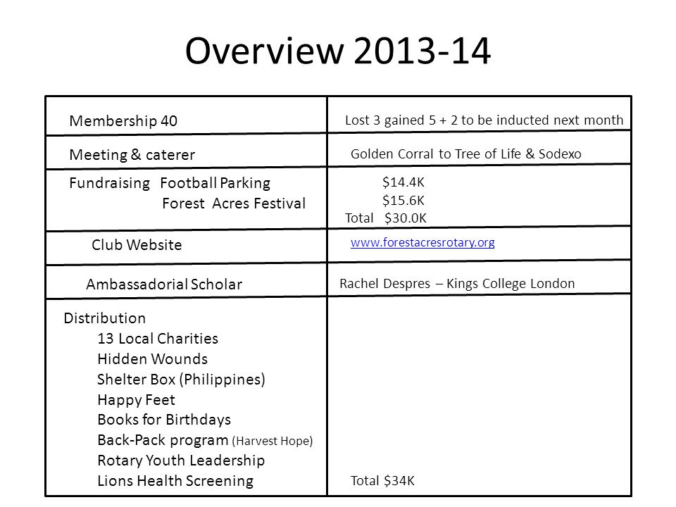Overview 2013-14 Membership 40 Lost 3 gained 5 + 2 to be inducted next month Meeting & caterer Golden Corral to Tree of Life & Sodexo Fundraising Football Parking Forest Acres Festival $14.4K $15.6K Total $30.0K Distribution 13 Local Charities Hidden Wounds Shelter Box (Philippines) Happy Feet Books for Birthdays Back-Pack program (Harvest Hope) Rotary Youth Leadership Lions Health Screening Club Website www.forestacresrotary.org Total $34K Ambassadorial Scholar Rachel Despres – Kings College London