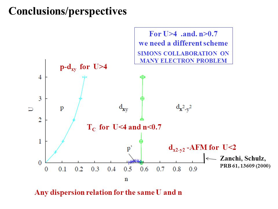 p-d xy for U>4 T C for U<4 and n<0.7 Any dispersion relation for the same U and n For U>4.and. n>0.7 we need a different scheme SIMONS COLLABORATION O