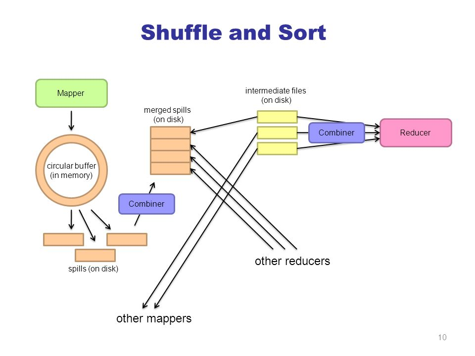 Shuffle and Sort Mapper Reducer other mappers other reducers circular buffer (in memory) spills (on disk) merged spills (on disk) intermediate files (on disk) Combiner 10