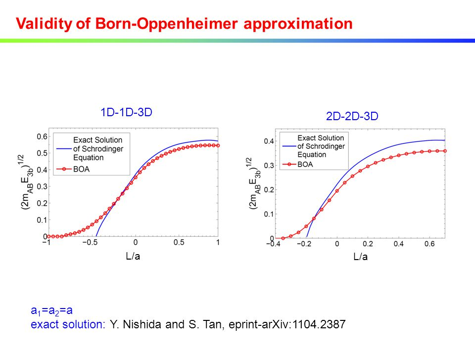 Validity of Born-Oppenheimer approximation 1D-1D-3D 2D-2D-3D L/a a 1 =a 2 =a exact solution: Y. Nishida and S. Tan, eprint-arXiv:1104.2387