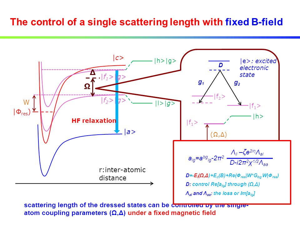 The control of a single scattering length with fixed B-field r:inter-atomic distance |f 2 >|g> W |Φ res ) |c> |a> HF relaxation |f 1 >|g> Ω Δ |l>|g> |