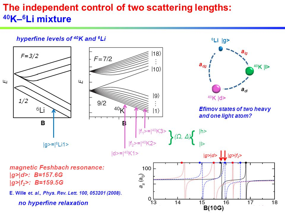The independent control of two scattering lengths: 40 K– 6 Li mixture B(10G) B hyperfine levels of 40 K and 6 Li 6 Li F=3/2 1/2 B EE |g>=| 6 Li1> |d>=