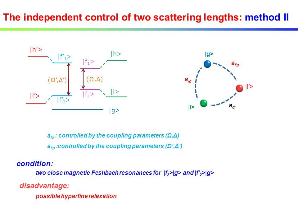 The independent control of two scattering lengths: method II |g> |f 2 > |f 1 > (Ω,Δ)(Ω,Δ) |l> |h> |f' 2 > |f' 1 > (Ω',Δ') |h'> |l'> a lg : controlled