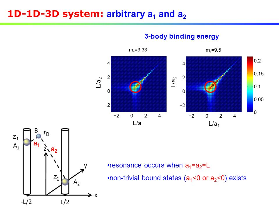 1D-1D-3D system: arbitrary a 1 and a 2 L/a 1 L/a 2 L/a 1 L/a 2 resonance occurs when a 1 =a 2 =L non-trivial bound states (a 1 <0 or a 2 <0) exists 3-body binding energy rBrB z1z1 z2z2 a1a1 a2a2