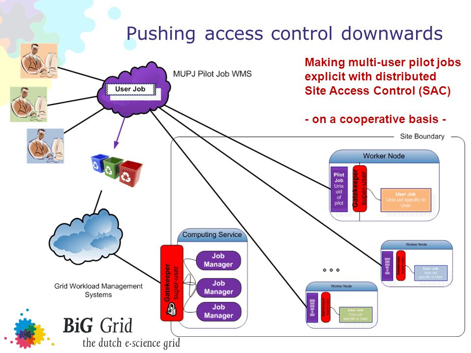 Pushing access control downwards Making multi-user pilot jobs explicit with distributed Site Access Control (SAC) - on a cooperative basis -