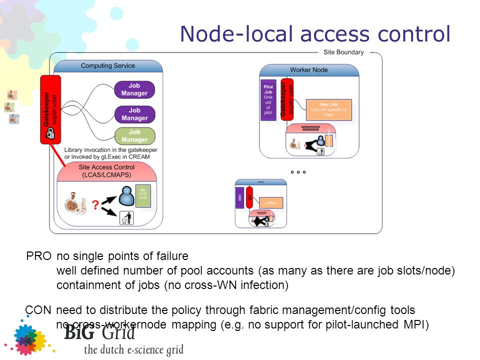 Node-local access control PROno single points of failure well defined number of pool accounts (as many as there are job slots/node) containment of jobs (no cross-WN infection) CONneed to distribute the policy through fabric management/config tools no cross-workernode mapping (e.g.