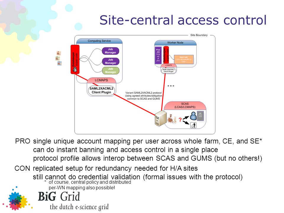 Site-central access control PROsingle unique account mapping per user across whole farm, CE, and SE* can do instant banning and access control in a single place protocol profile allows interop between SCAS and GUMS (but no others!) CONreplicated setup for redundancy needed for H/A sites still cannot do credential validation (formal issues with the protocol) *of course, central policy and distributed per-WN mapping also possible!