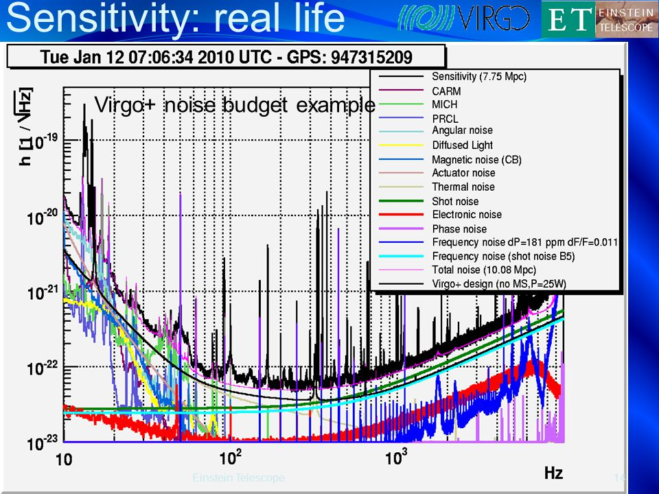 Sensitivity: real life Einstein Telescope14 Virgo+ noise budget example
