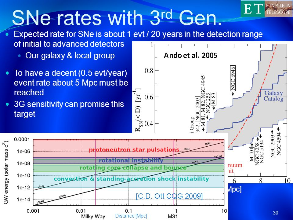 SNe rates with 3 rd Gen.